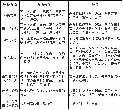 华南城网违规商户处理规则